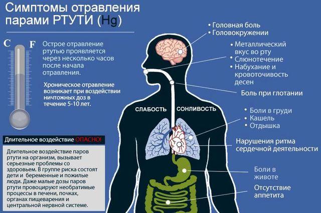 Dacă există un gust de acetonă în gură - cauze și tratament - Simptome
